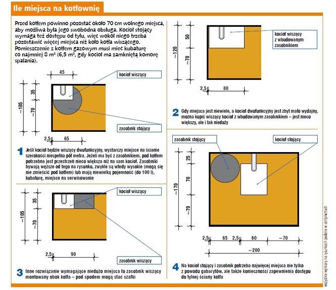 Plany kotłowni dla pieca gazowego