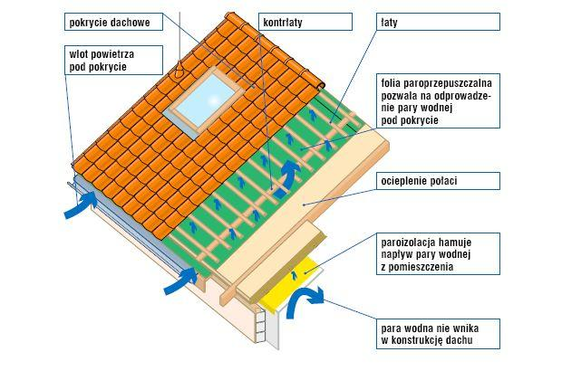 Folia paroizolacyjna, folie paroprzepuszczalne. Jak wybrać folię na dach