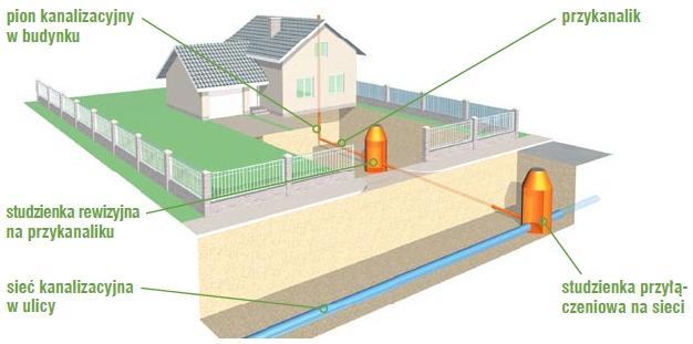Kanalizacja miejska: najwygodniejszy sposób odprowadzenia ściekó
