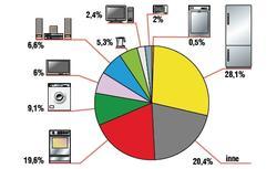 Modernizacja instalacji elektrycznej: ocena stanu istniejącej instalacji